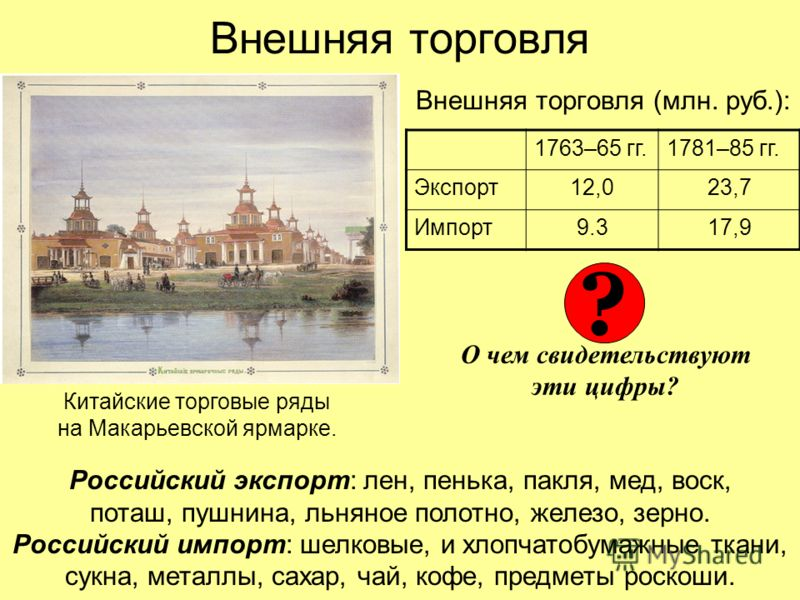 Внешняя торговля Внешняя торговля (млн. руб.): Китайские торговые ряды на Макарьевской ярмарке. 1763–65 гг.1781–85 гг. Экспорт12,023,7 Импорт9.317,9 О чем свидетельствуют эти цифры? ? Российский экспорт: лен, пенька, пакля, мед, воск, поташ, пушнина,
