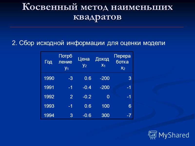 Косвенный метод наименьших квадратов 2. Сбор исходной информации для оценки модели Год Потрб ление y 1 Цена y 2 Доход x 1 Перера ботка x 2 1990-30.6-2003 1991-0.4-200 19922-0.20 19930.61006 19943-0.6300-7