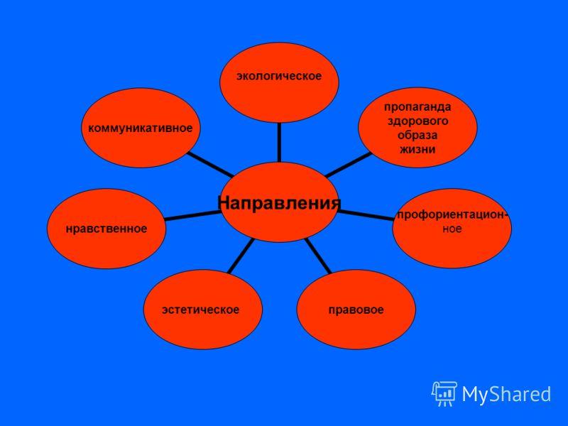 Направления экологическое пропаганда здорового образа жизни профориентацион- ноеправовоеэстетическоенравственноекоммуникативное