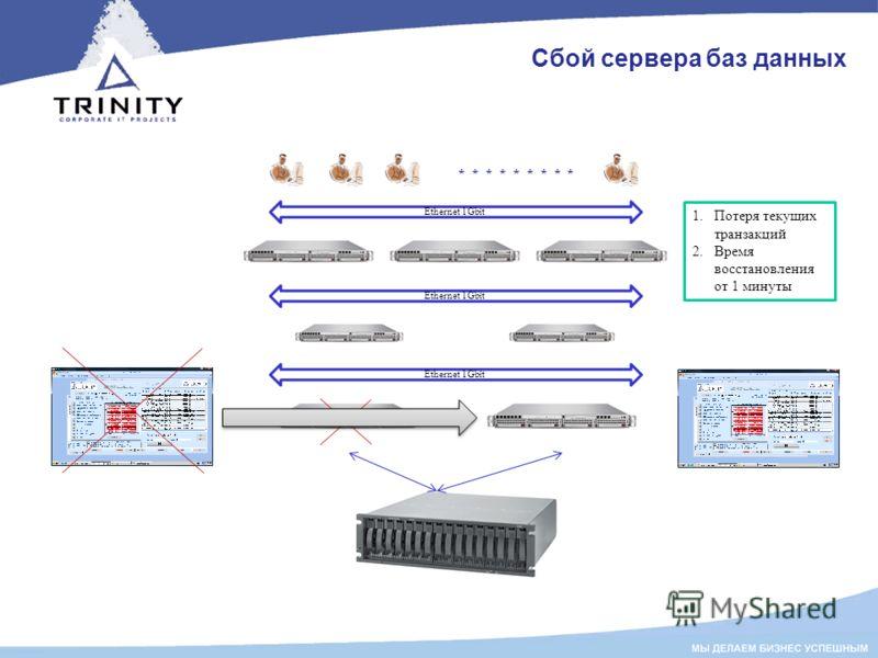 Сбой сервера баз данных 1.Потеря текущих транзакций 2.Время восстановления от 1 минуты Ethernet 1Gbit * * * * * * * * *