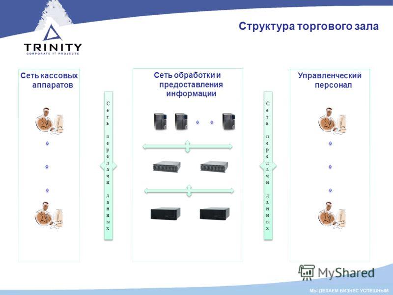 Структура торгового зала Сеть кассовых аппаратов Сеть передачи данныхСеть передачи данных Сеть передачи данныхСеть передачи данных Управленческий персонал Сеть обработки и предоставления информации Сеть передачи данныхСеть передачи данных Сеть переда