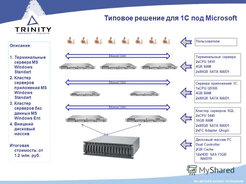Типовое решение для 1С под Microsoft Описание: 1. Терминальные сервера MS Windows Standart 2. Кластер серверов приложений MS Windows Standart 3. Кластер серверов баз данных MS Windows Ent 4. Внешний дисковый массив Итоговая стоимость: от 1.2 млн. руб