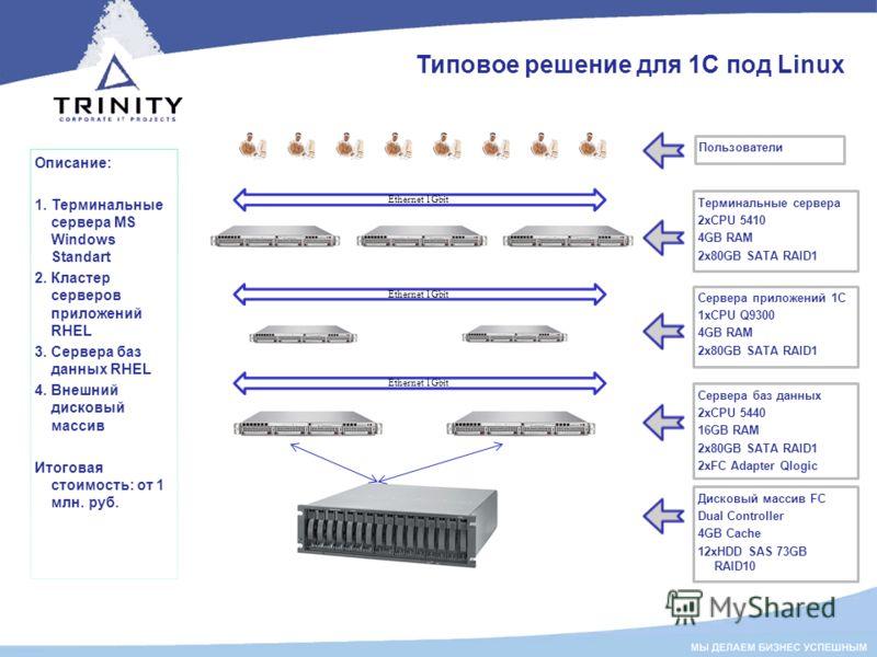 Типовое решение для 1С под Linux Описание: 1. Терминальные сервера MS Windows Standart 2. Кластер серверов приложений RHEL 3. Cервера баз данных RHEL 4. Внешний дисковый массив Итоговая стоимость: от 1 млн. руб. Ethernet 1Gbit Пользователи Терминальн