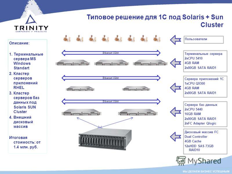 Типовое решение для 1С под Solaris + Sun Cluster Описание: 1. Терминальные сервера MS Windows Standart 2. Кластер серверов приложений RHEL 3. Кластер серверов баз данных под Solaris SUN Cluster 4. Внешний дисковый массив Итоговая стоимость: от 1.4 мл