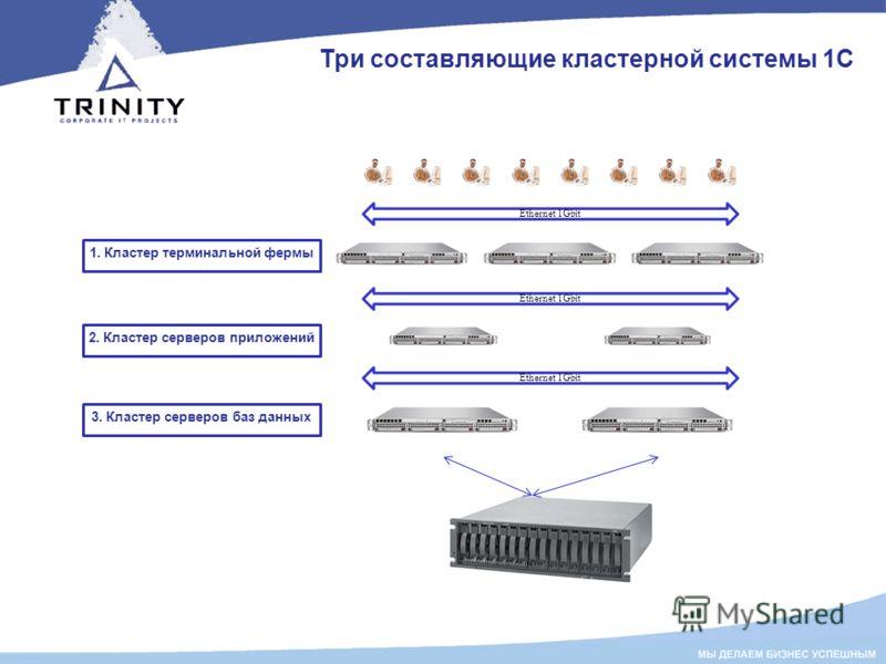 Три составляющие кластерной системы 1С 1. Кластер терминальной фермы 2. Кластер серверов приложений 3. Кластер серверов баз данных Ethernet 1Gbit