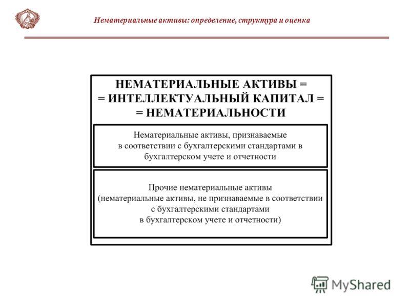 Нематериальные активы: определение, структура и оценка