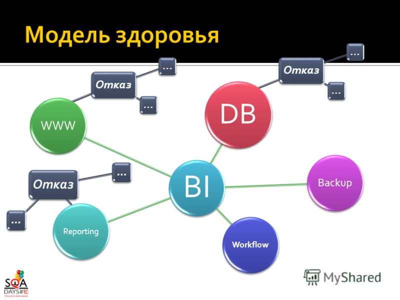 Отказ... Отказ... Отказ... BI DB Backup WorkflowReporting WWW