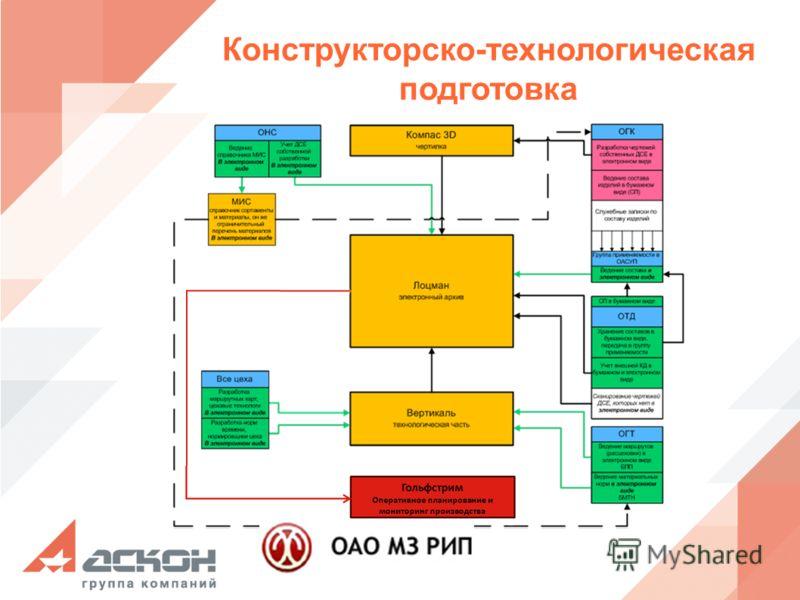 Конструкторско-технологическая подготовка Гольфстрим Оперативное планирование и мониторинг производства
