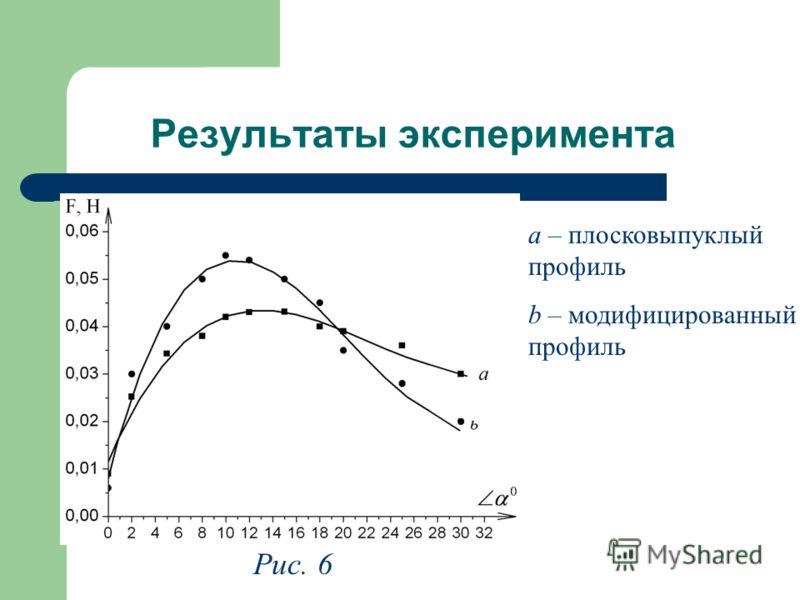 Результаты эксперимента Рис. 6 а – плосковыпуклый профиль b – модифицированный профиль