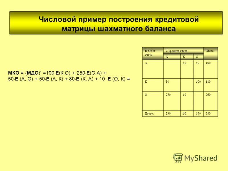 Числовой пример построения кредитовой матрицы шахматного баланса В дебет счета С кредита счетаИтого: АКО А50 100 К80100180 О25010260 Итого:23060150540 = МКО = (МДО) =100 E(К,О) + 250 E(О,А) + 50 E (А, О) + 50 E (А, К) + 80 E (К, А) + 10 E (О, К) =