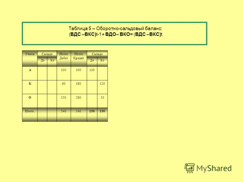 СчетаСальдоИтого Дебет Итого Кредит Сальдо ДтКтДтКт А330100130 К60180120 О15026010 Итого:540 130 Таблица 5 – Оборотно-сальдовый баланс: (ВДС –ВКС)t-1+ ВДО– ВКО= (ВДС –ВКС)t