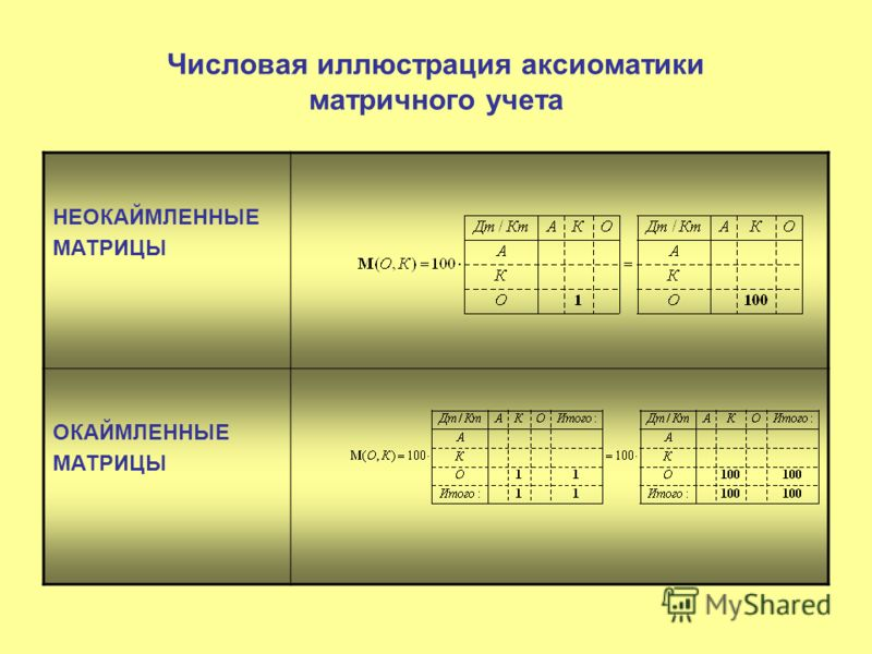 Числовая иллюстрация аксиоматики матричного учета НЕОКАЙМЛЕННЫЕ МАТРИЦЫ ОКАЙМЛЕННЫЕ МАТРИЦЫ