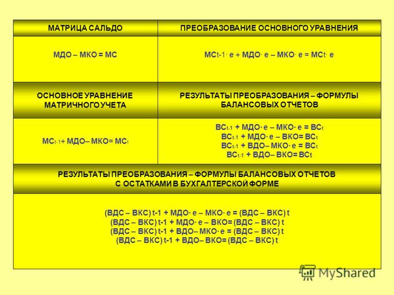 МДО – МКО = МСМСt-1· e + МДО· e – МКО· e = МСt· e МС t-1 + МДО– МКО= МС t (ВДС – ВКС) t-1 + МДО· e – МКО· e = (ВДС – ВКС) t (ВДС – ВКС) t-1 + МДО· e – ВКО= (ВДС – ВКС) t (ВДС – ВКС) t-1 + ВДО– МКО· e = (ВДС – ВКС) t (ВДС – ВКС) t-1 + ВДО– ВКО= (ВДС –