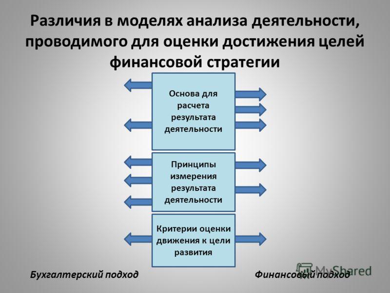 Различия в моделях анализа деятельности, проводимого для оценки достижения целей финансовой стратегии Основа для расчета результата деятельности Принципы измерения результата деятельности Критерии оценки движения к цели развития Бухгалтерский подходФ
