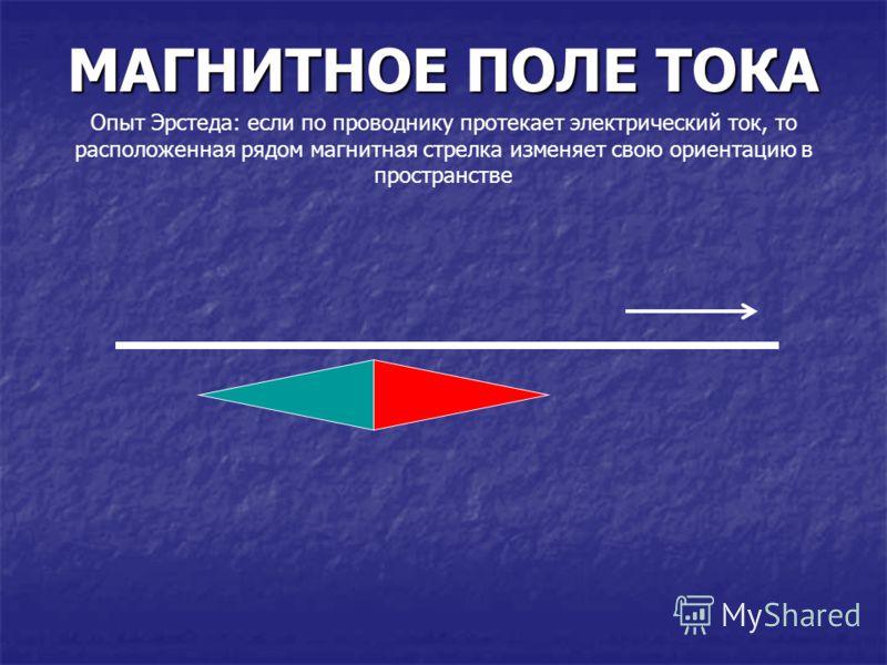 МАГНИТНОЕ ПОЛЕ ТОКА Опыт Эрстеда: если по проводнику протекает электрический ток, то расположенная рядом магнитная стрелка изменяет свою ориентацию в пространстве