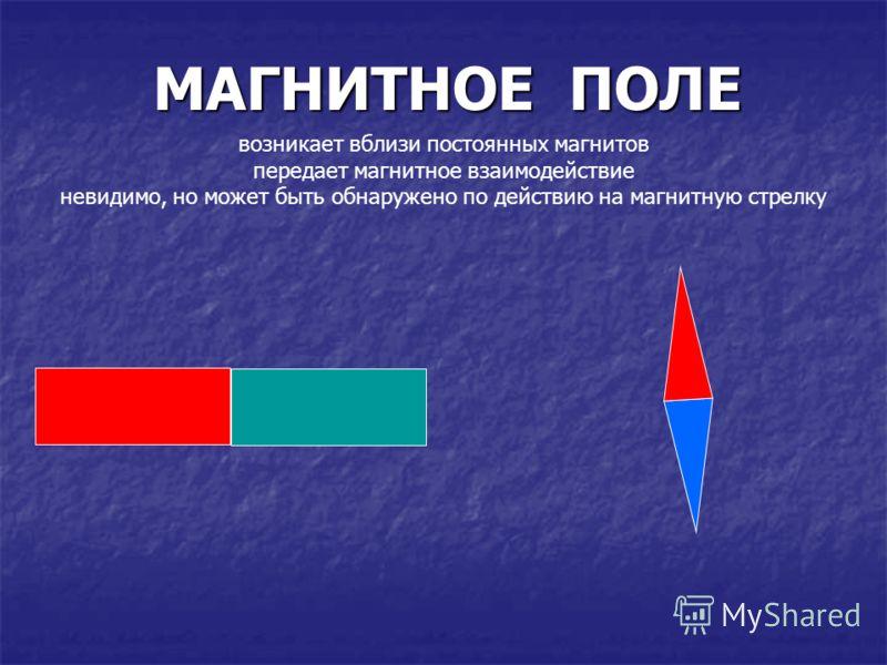 МАГНИТНОЕ ПОЛЕ возникает вблизи постоянных магнитов передает магнитное взаимодействие невидимо, но может быть обнаружено по действию на магнитную стрелку