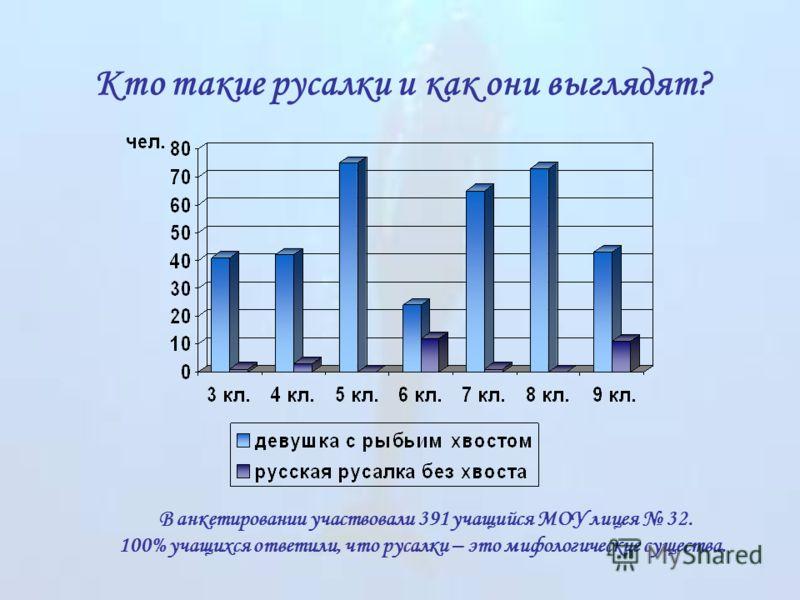 Кто такие русалки и как они выглядят? В анкетировании участвовали 391 учащийся МОУ лицея 32. 100% учащихся ответили, что русалки – это мифологические существа.