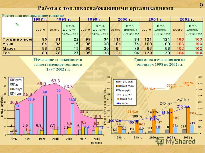 9 Работа с топливоснабжающими организациями Расчеты за поставленное топливо Изменение задолженности за поставленное топливо в 1997-2002 г.г. Динамика изменения цен на топливо с 1998 по 2002 г.г.