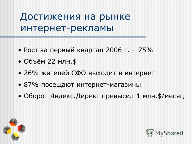 Достижения на рынке интернет-рекламы Рост за первый квартал 2006 г. – 75% Объём 22 млн.$ 26% жителей СФО выходит в интернет 87% посещают интернет-магазины Оборот Яндекс.Директ превысил 1 млн.$/месяц