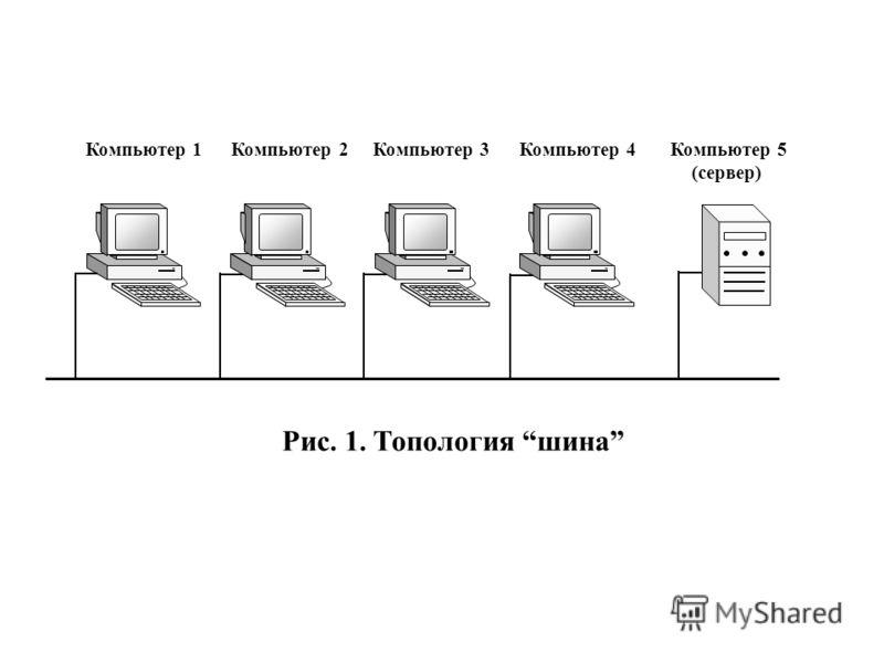 Компьютер 1 Компьютер 2 Компьютер 3 Компьютер 4 Компьютер 5 (сервер) Рис. 1. Топология шина