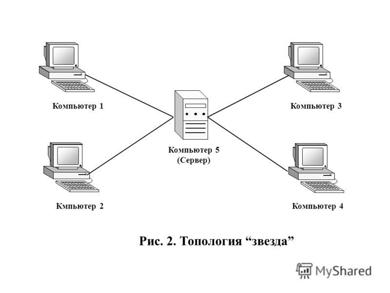 Рис. 2. Топология звезда Компьютер 1Компьютер 3 Кмпьютер 2Компьютер 4 Компьютер 5 (Сервер)