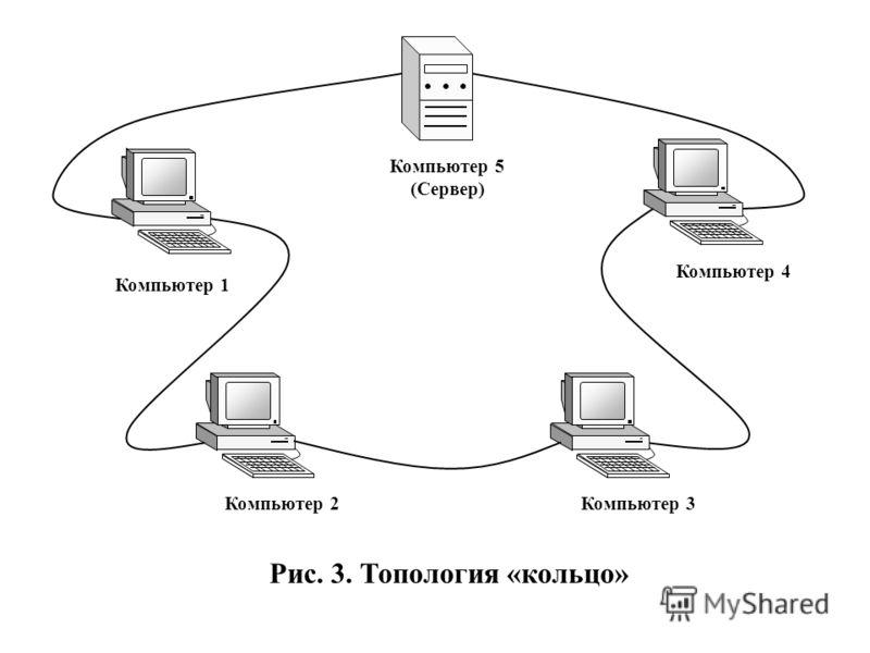 Компьютер 1 Компьютер 3Компьютер 2 Компьютер 4 Компьютер 5 (Сервер) Рис. 3. Топология «кольцо»