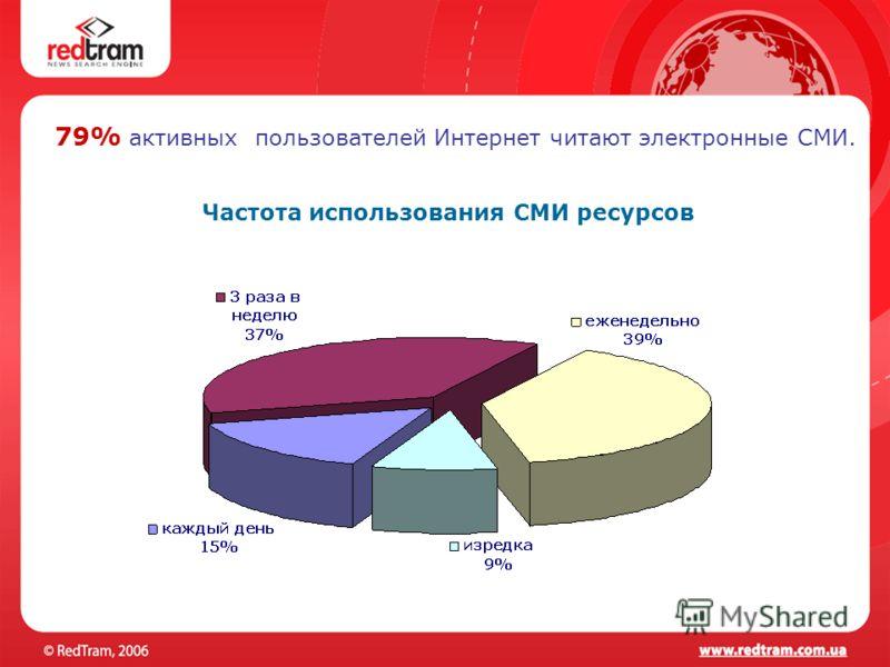 79% активных пользователей Интернет читают электронные СМИ. Частота использования СМИ ресурсов