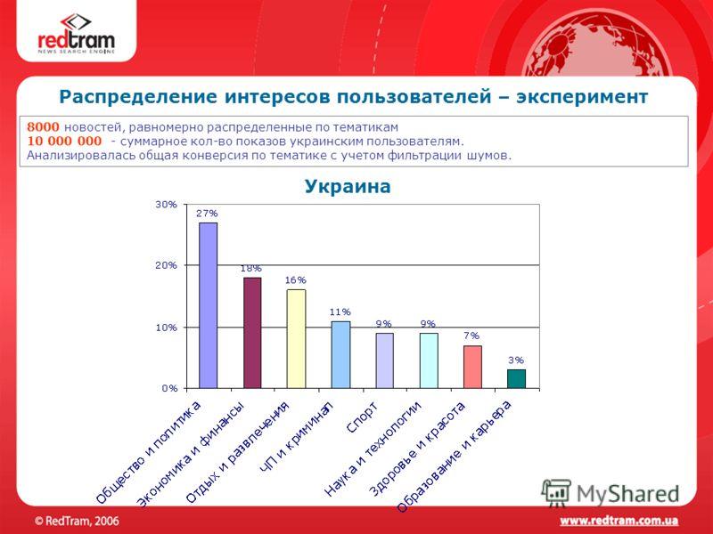 Украина 8000 новостей, равномерно распределенные по тематикам 10 000 000 - суммарное кол-во показов украинским пользователям. Анализировалась общая конверсия по тематике с учетом фильтрации шумов. Распределение интересов пользователей – эксперимент