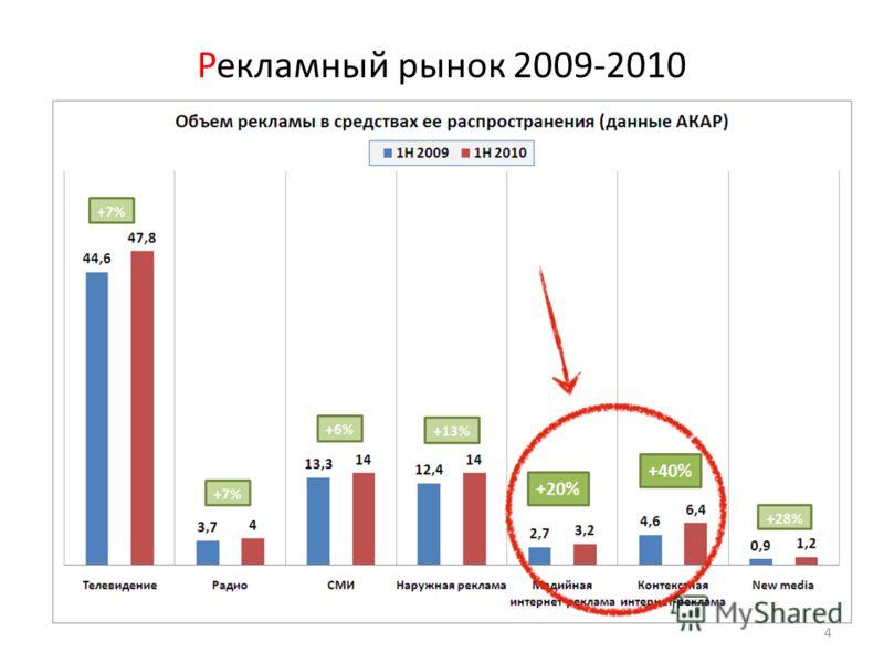 Рекламный рынок 2009-2010 4