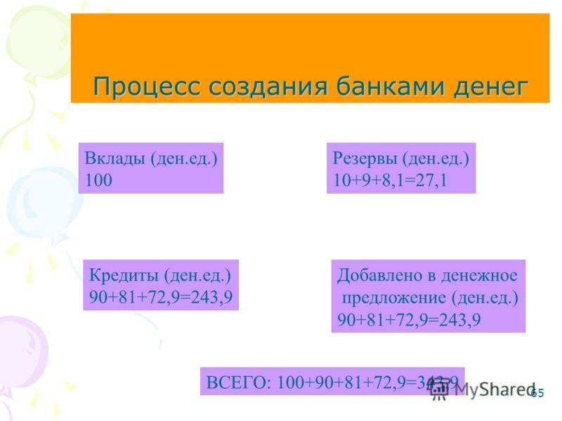 65 Процесс создания банками денег Вклады (ден.ед.) 100 Резервы (ден.ед.) 10+9+8,1=27,1 Кредиты (ден.ед.) 90+81+72,9=243,9 Добавлено в денежное предложение (ден.ед.) 90+81+72,9=243,9 ВСЕГО: 100+90+81+72,9=343,9