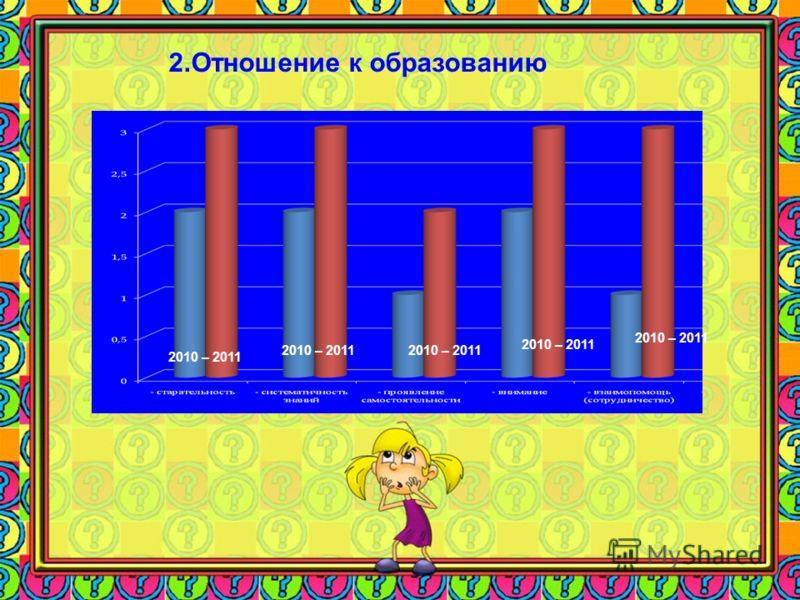 2.Отношение к образованию 2010 – 2011