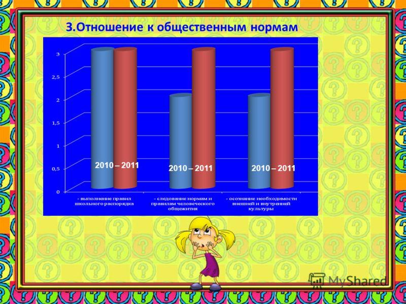 З.Отношение к общественным нормам 2010 – 2011