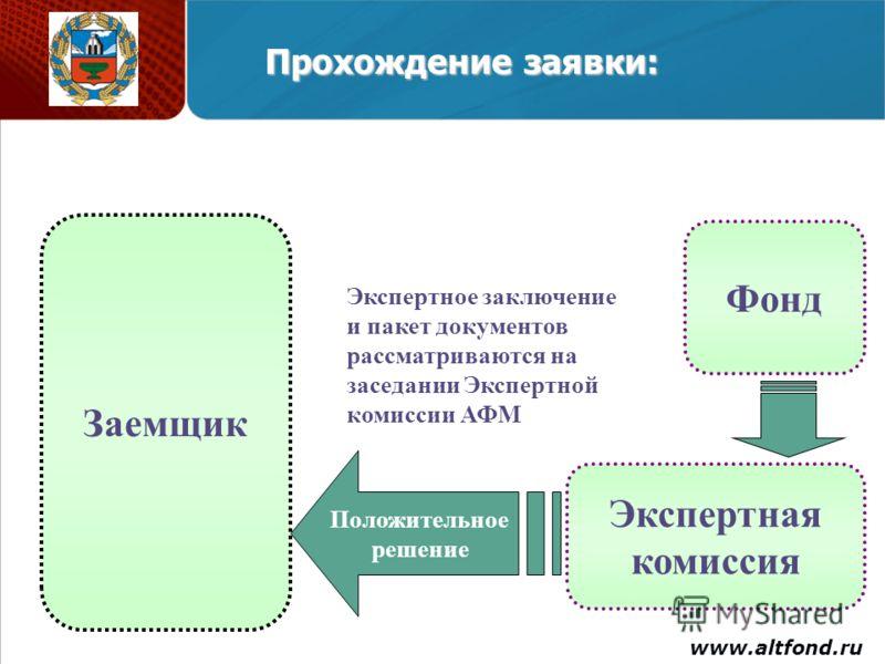 Заемщик Фонд www.altfond.ru Экспертная комиссия Положительное решение Экспертное заключение и пакет документов рассматриваются на заседании Экспертной комиссии АФМ Прохождение заявки: