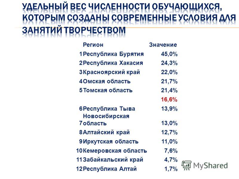 РегионЗначение 1Республика Бурятия45,0% 2Республика Хакасия24,3% 3Красноярский край22,0% 4Омская область21,7% 5Томская область21,4% 16,6% 6Республика Тыва13,9% 7 Новосибирская область13,0% 8Алтайский край12,7% 9Иркутская область11,0% 10Кемеровская об