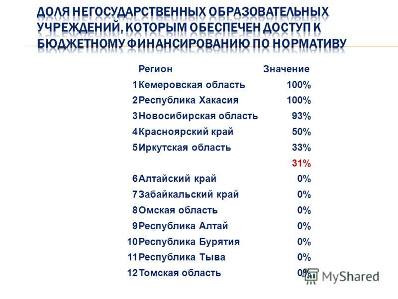 РегионЗначение 1Кемеровская область100% 2Республика Хакасия100% 3Новосибирская область93% 4Красноярский край50% 5Иркутская область33% 31% 6Алтайский край0% 7Забайкальский край0% 8Омская область0% 9Республика Алтай0% 10Республика Бурятия0% 11Республик