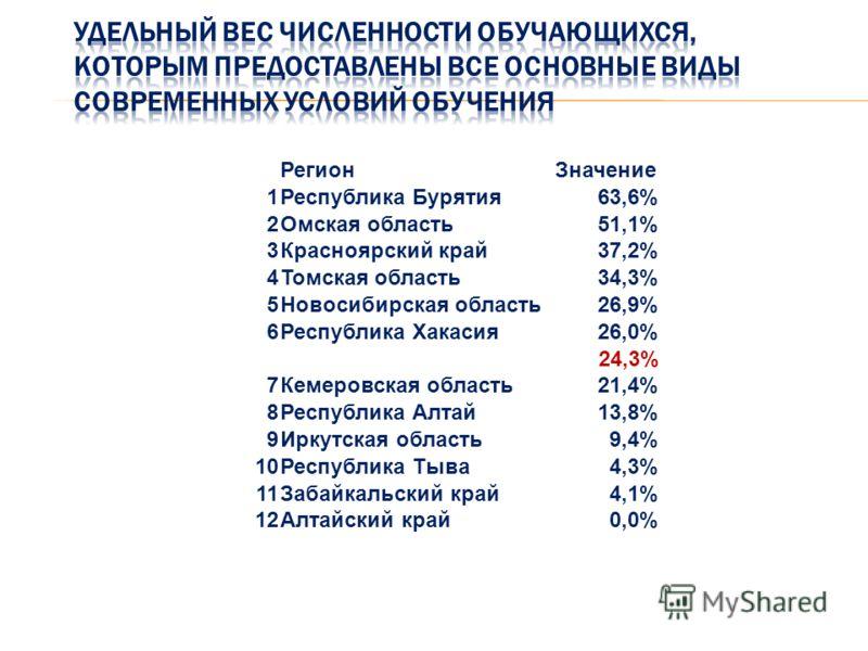 РегионЗначение 1Республика Бурятия63,6% 2Омская область51,1% 3Красноярский край37,2% 4Томская область34,3% 5Новосибирская область26,9% 6Республика Хакасия26,0% 24,3% 7Кемеровская область21,4% 8Республика Алтай13,8% 9Иркутская область9,4% 10Республика