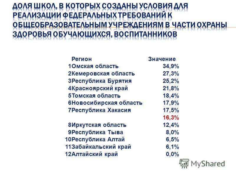 РегионЗначение 1Омская область34,9% 2Кемеровская область27,3% 3Республика Бурятия25,2% 4Красноярский край21,8% 5Томская область18,4% 6Новосибирская область17,9% 7Республика Хакасия17,5% 16,3% 8Иркутская область12,4% 9Республика Тыва8,0% 10Республика