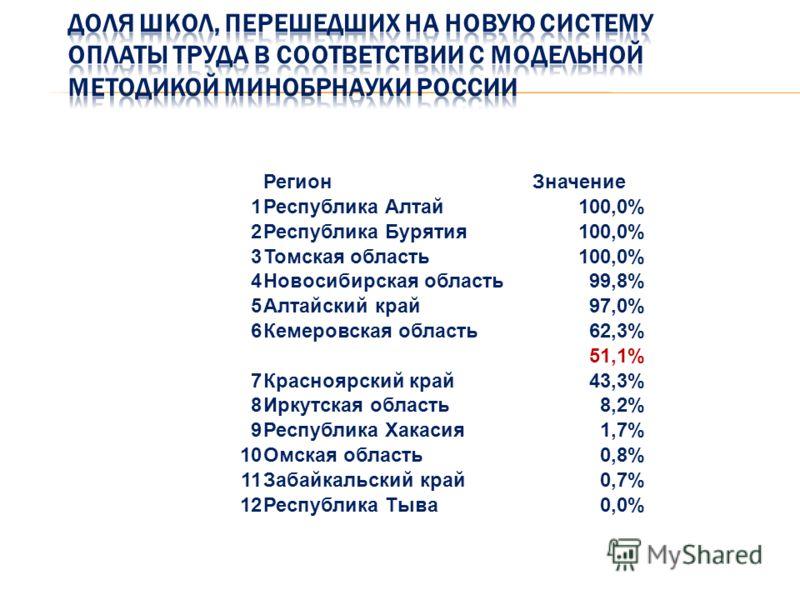 РегионЗначение 1Республика Алтай100,0% 2Республика Бурятия100,0% 3Томская область100,0% 4Новосибирская область99,8% 5Алтайский край97,0% 6Кемеровская область62,3% 51,1% 7Красноярский край43,3% 8Иркутская область8,2% 9Республика Хакасия1,7% 10Омская о