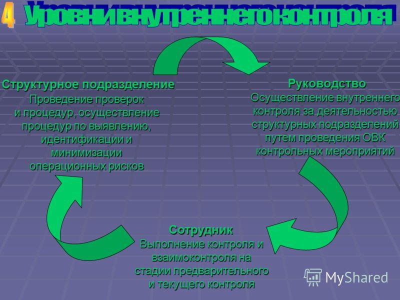 Структурное подразделение Проведение проверок и процедур, осуществление процедур по выявлению, идентификации и минимизации операционных рисков Руководство Осуществление внутреннего контроля за деятельностью структурных подразделений путем проведения