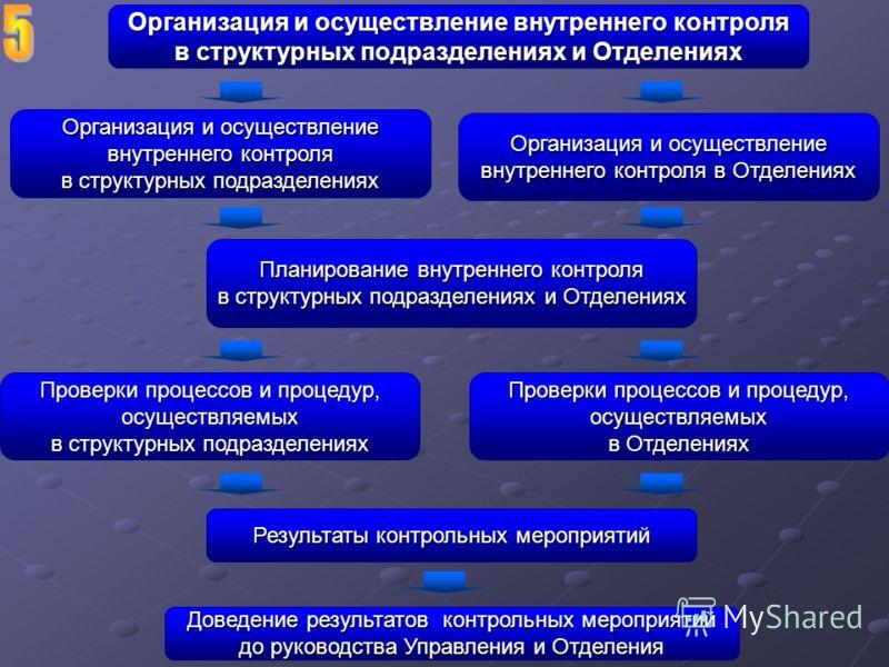 Организация и осуществление внутреннего контроля в структурных подразделениях и Отделениях Организация и осуществление внутреннего контроля в Отделениях Организация и осуществление внутреннего контроля в структурных подразделениях Планирование внутре