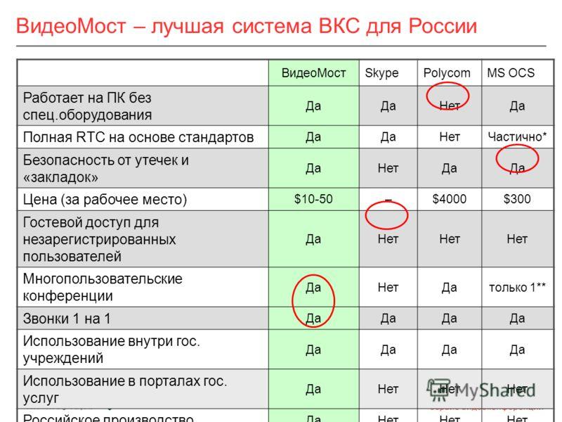* Не поддерживает XMPP ** Ненастоящие конференции – видно только 1 участника, нет continuous presence ВидеоМост – лучшая система ВКС для России ВидеоМостSkypePolycomMS OCS Работает на ПК без спец.оборудования Да НетДа Полная RTC на основе стандартов