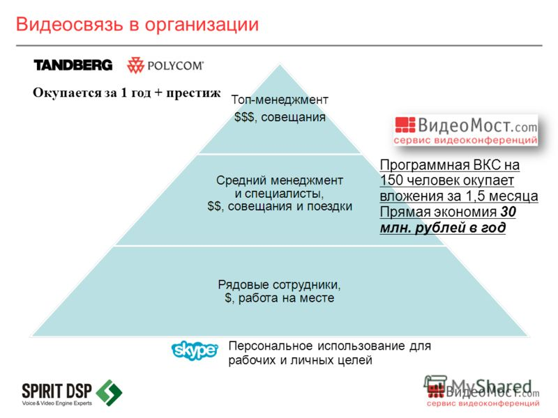 Видеосвязь в организации Программная ВКС на 150 человек окупает вложения за 1,5 месяца Прямая экономия 30 млн. рублей в год Окупается за 1 год + престиж Персональное использование для рабочих и личных целей