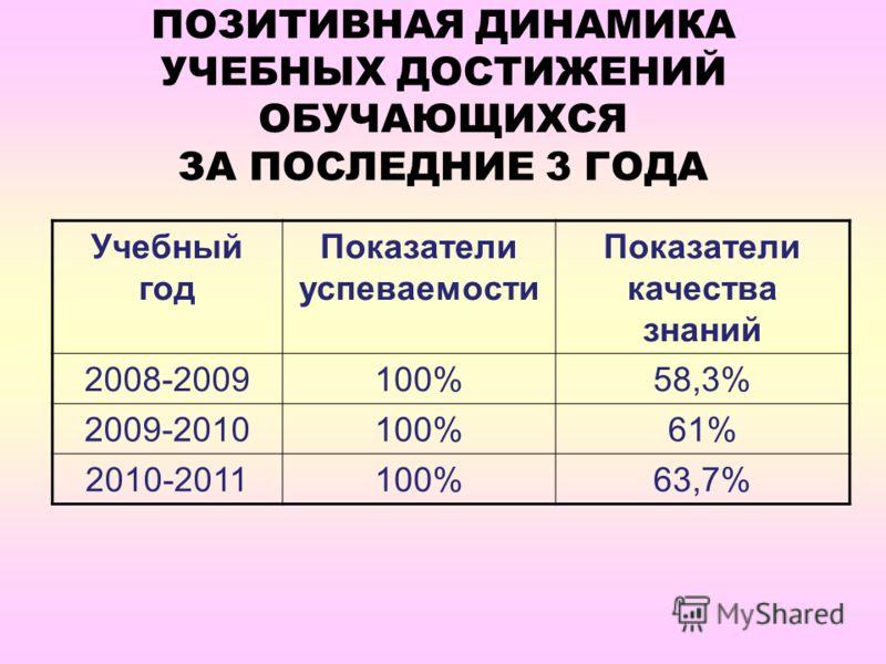 ПОЗИТИВНАЯ ДИНАМИКА УЧЕБНЫХ ДОСТИЖЕНИЙ ОБУЧАЮЩИХСЯ ЗА ПОСЛЕДНИЕ 3 ГОДА Учебный год Показатели успеваемости Показатели качества знаний 2008-2009100%58,3% 2009-2010100%61% 2010-2011100%63,7%
