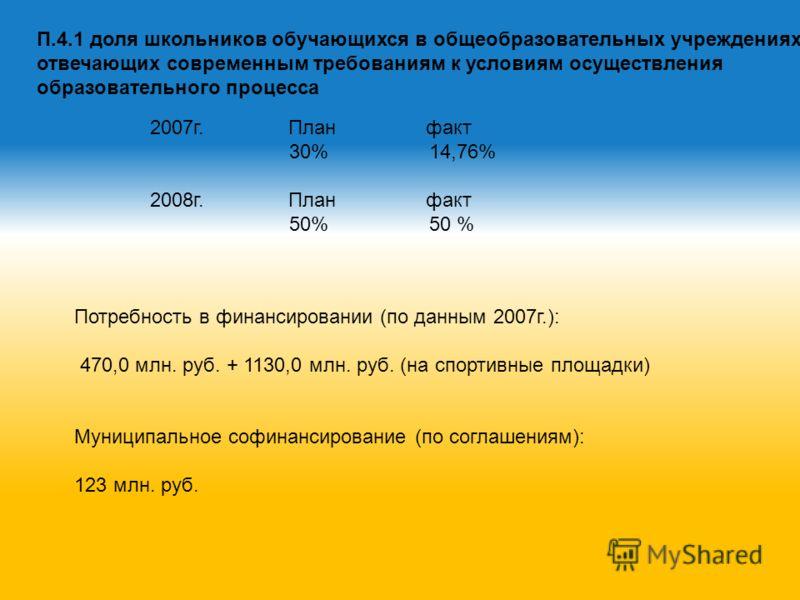 2007г. План факт 30% 14,76% 2008г. План факт 50% 50 % Потребность в финансировании (по данным 2007г.): 470,0 млн. руб. + 1130,0 млн. руб. (на спортивные площадки) Муниципальное софинансирование (по соглашениям): 123 млн. руб. П.4.1 доля школьников об