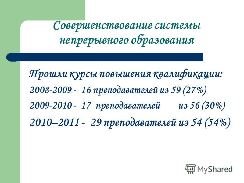 Совершенствование системы непрерывного образования Прошли курсы повышения квалификации: 2008-2009 - 16 преподавателей из 59 (27%) 2009-2010 - 17 преподавателей из 56 (30%) 2010–2011 - 29 преподавателей из 54 (54%)