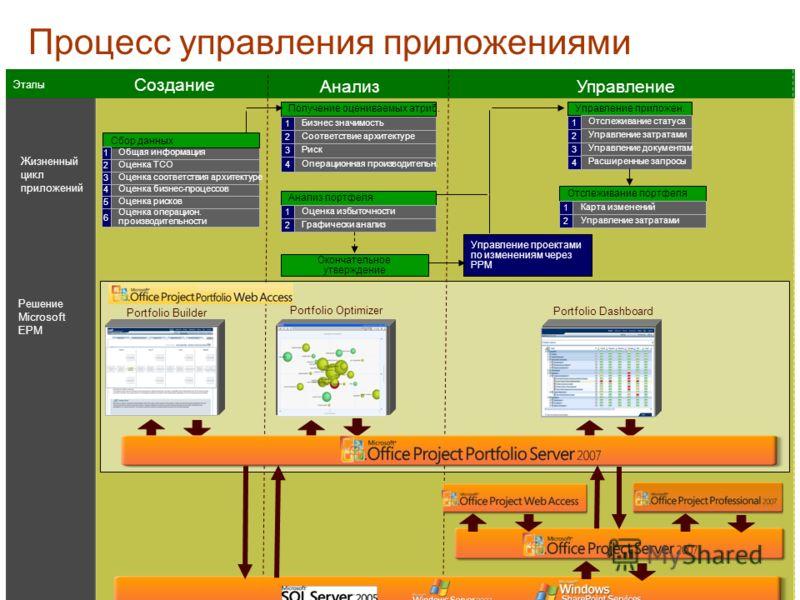 Жизненный цикл приложений Этапы Решение Microsoft EPM Portfolio Dashboard Portfolio Optimizer Portfolio Builder Общая информация Сбор данных Оценка TCO Оценка рисков Оценка операцион. производительности Оценка бизнес-процессов 2 1 4 5 6 Оценка соотве