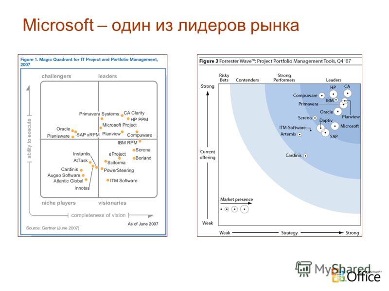 Microsoft – один из лидеров рынка
