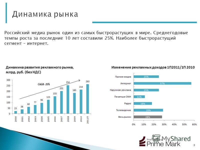3 Динамика развития рекламного рынка, млрд. руб. (без НДС) Российский медиа рынок один из самых быстрорастущих в мире. Среднегодовые темпы роста за последние 10 лет составили 25%. Наиболее быстрорастущий сегмент – интернет. Изменение рекламных доходо
