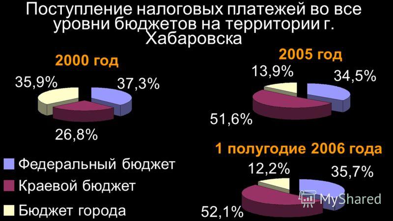 Поступление налоговых платежей во все уровни бюджетов на территории г. Хабаровска 2000 год 2005 год 1 полугодие 2006 года 35,9% 37,3% 26,8% 13,9% 34,5% 51,6% 12,2% 35,7% 52,1% Федеральный бюджет Краевой бюджет Бюджет города