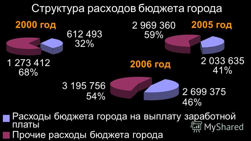 Структура расходов бюджета города 2000 год 1 273 412 68% 612 493 32% 2005 год 2 969 360 59% 2 033 635 41% 2006 год 3 195 756 54% 2 699 375 46% Расходы бюджета города на выплату заработной платы Прочие расходы бюджета города